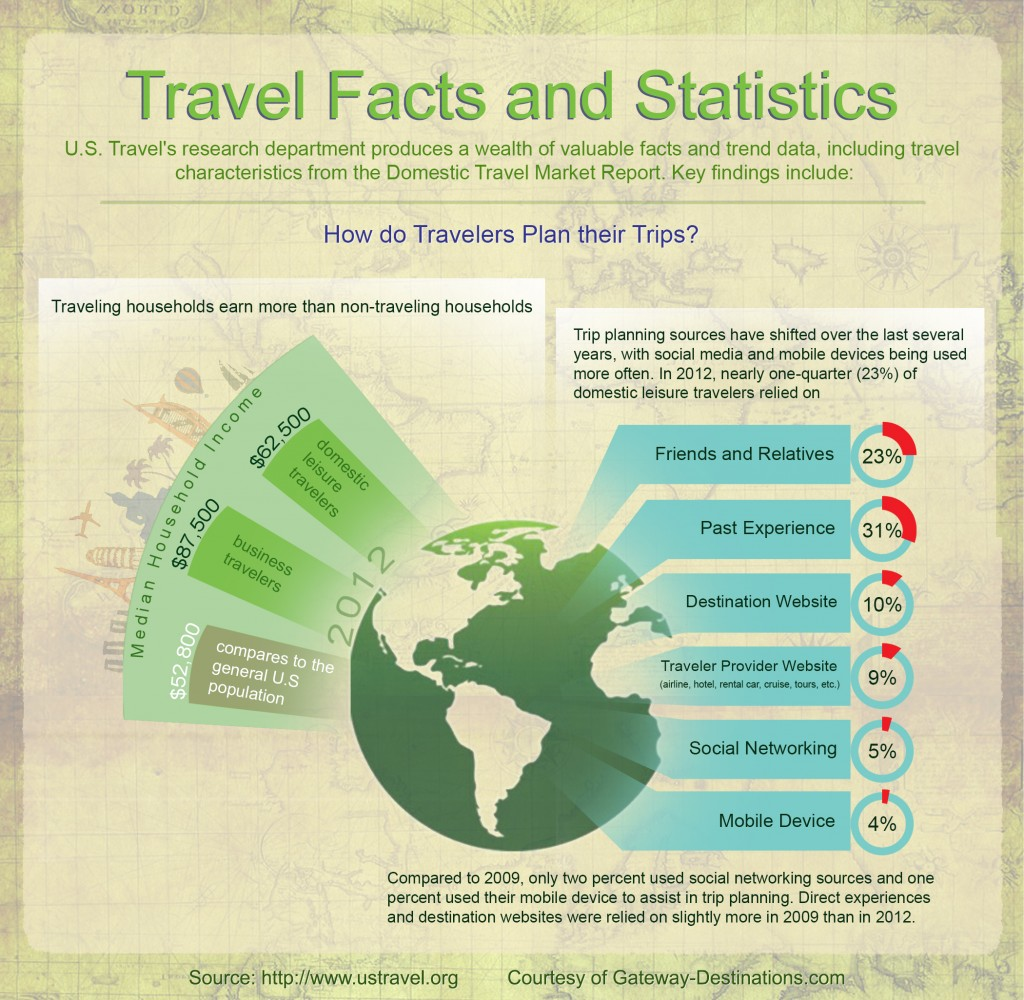How Do Travelers Plan Their Trips