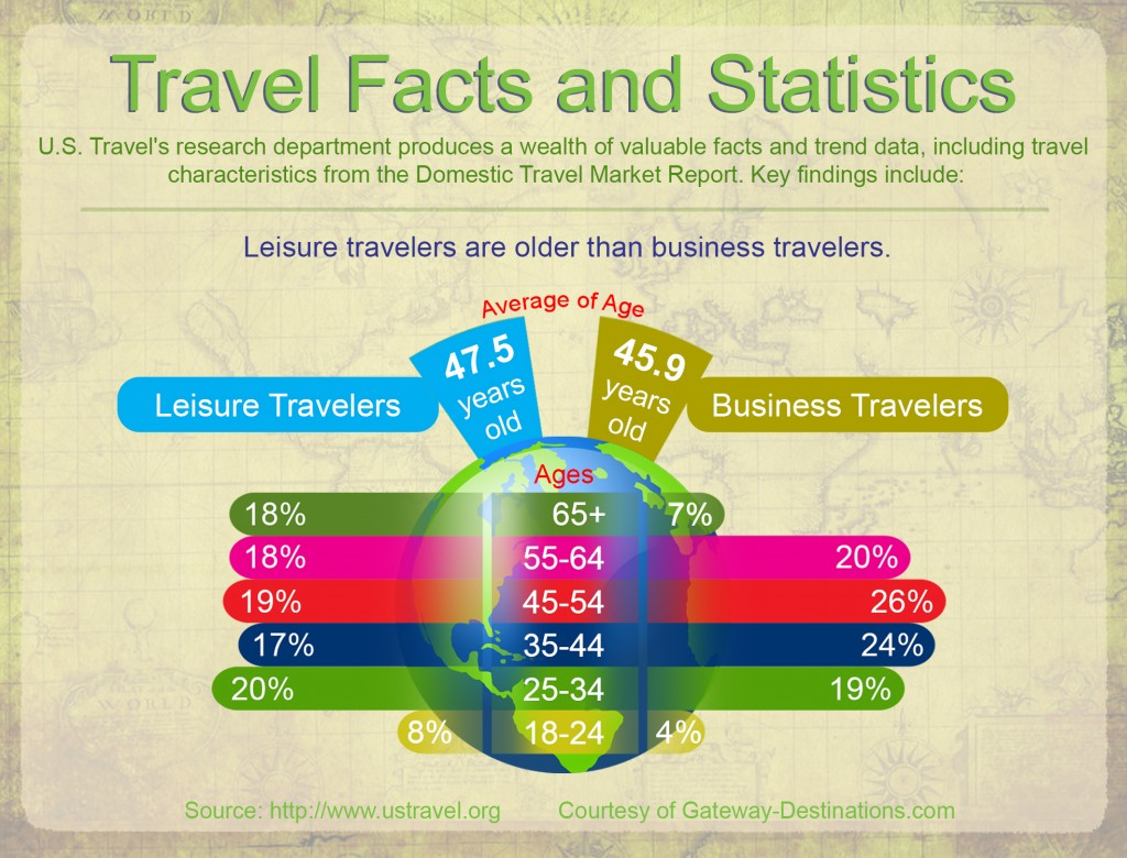 Leisure Travelers older than Business Travelers